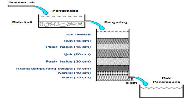 Merakit-Filter-Air